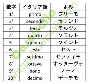 イタリア語の数字の基本( 1 ~ 10 )